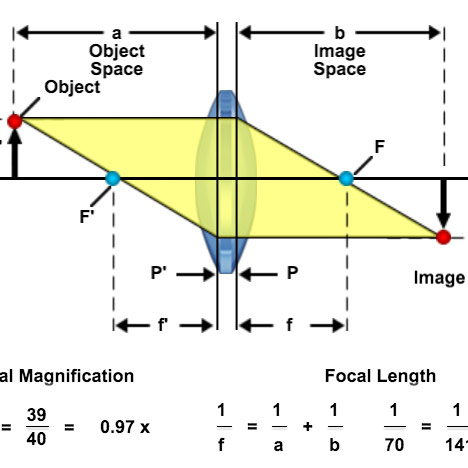 Geometrical construction of ray diagrams microscopyu ccuart Choice Image